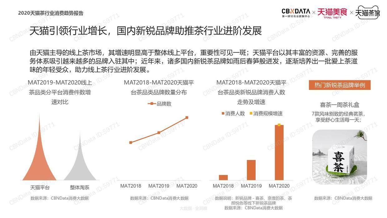 CBNData:2020天猫茶行业消费趋势报告