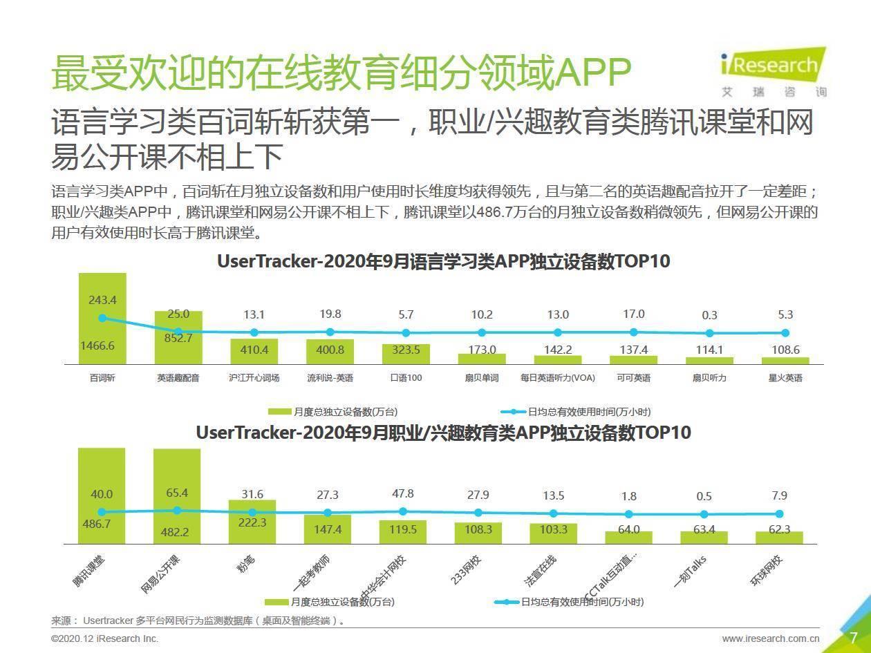 艾瑞咨询:2020年中国移动应用趋势洞察白皮书—在线教育篇