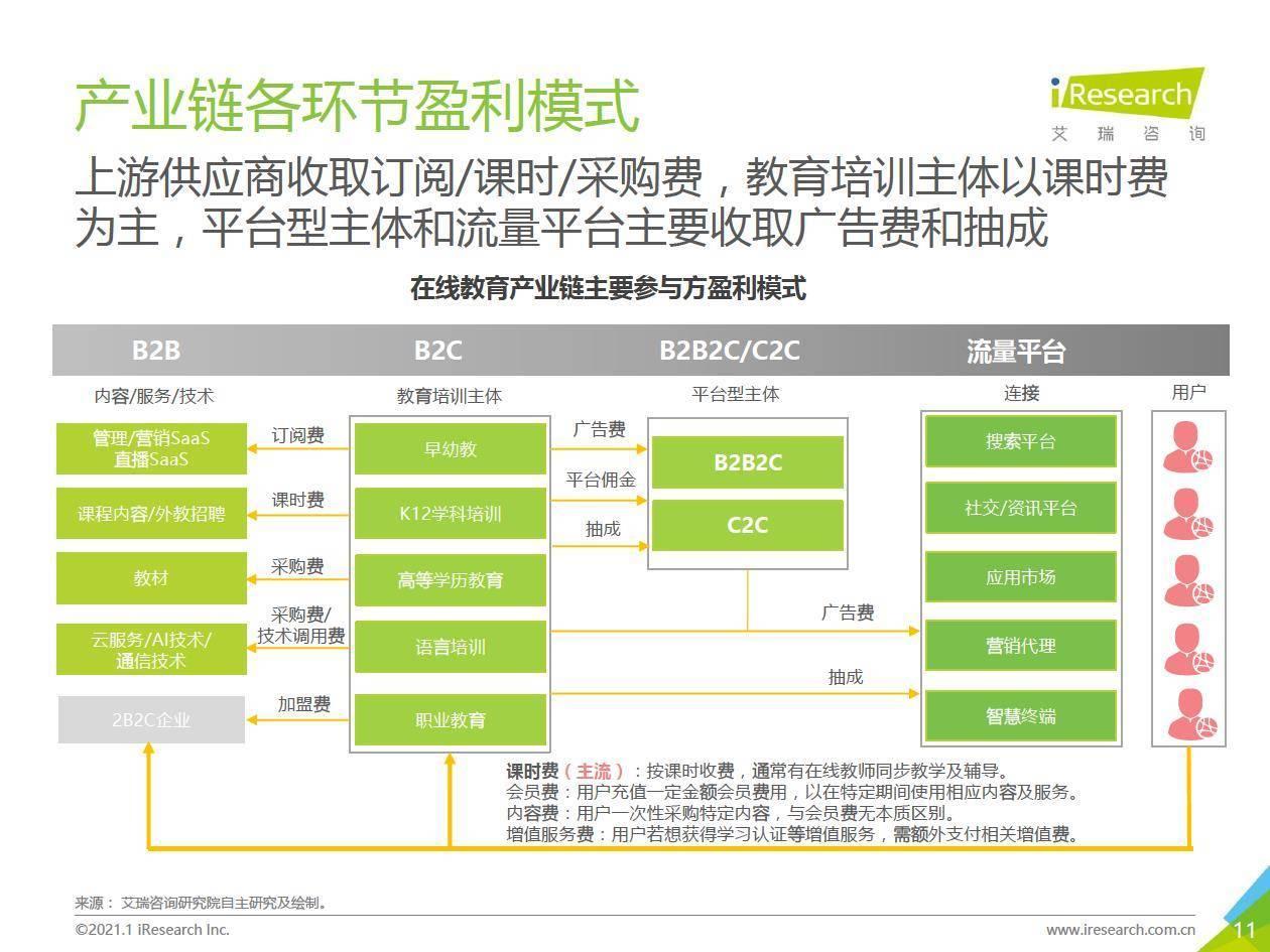 艾瑞咨询:2020年中国在线教育行业研究报告