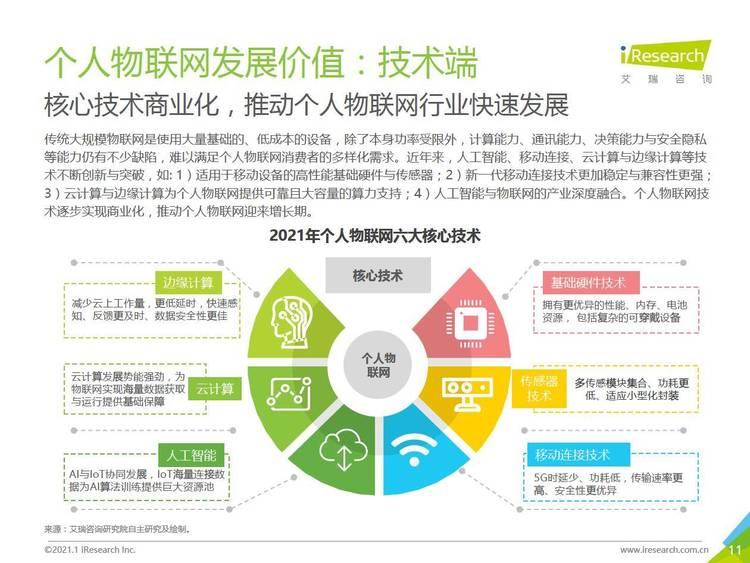 艾瑞咨询:2021年中国个人物联网行业研究白皮书
