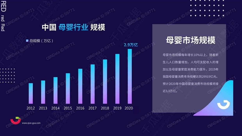 千瓜数据:2020年小红书母婴行业品牌投放数据报告