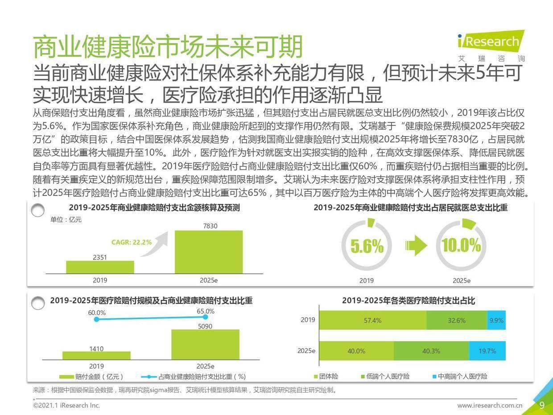 艾瑞咨询:2020年中国百万医疗险行业发展白皮书