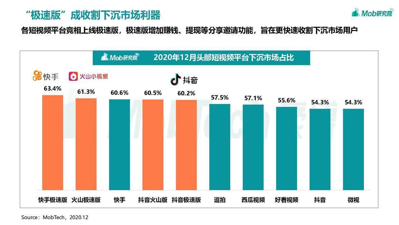 Mob研究院:2020年中国移动互联网趋势洞察报告