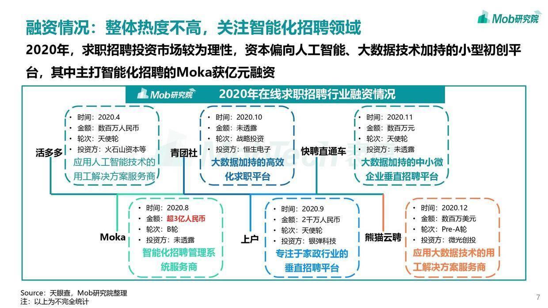 Mob研究院:2020在线求职行业洞察