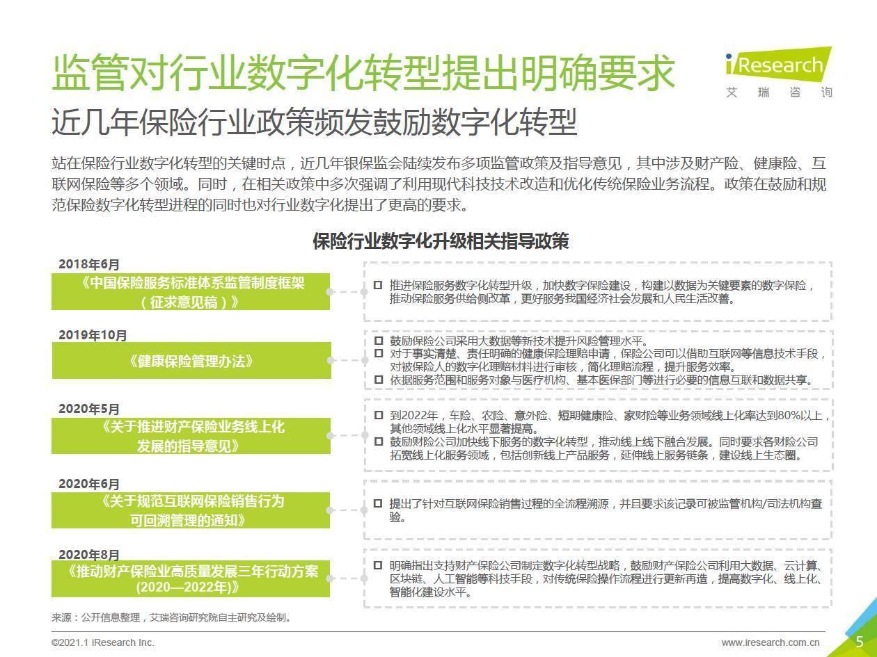 艾瑞咨询:2021年中国保险行业数字化升级研究报告