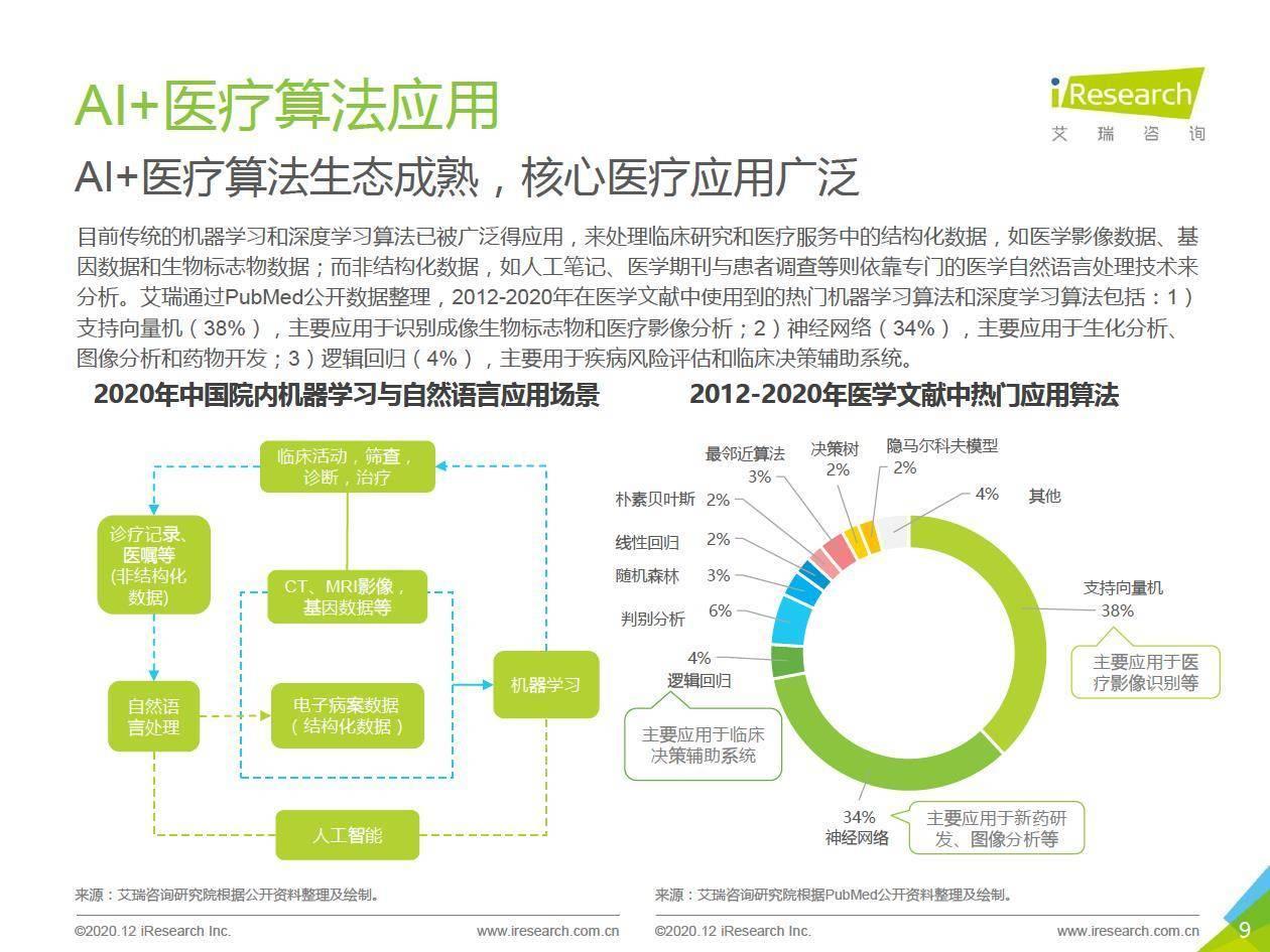艾瑞咨询:2020年中国AI+医疗行业报告