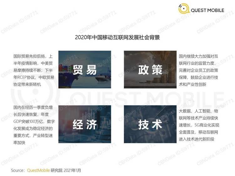 QuestMobile:2020中国移动互联网年度大报告