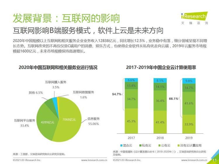 艾瑞咨询:2021年中国协同办公市场研究报告
