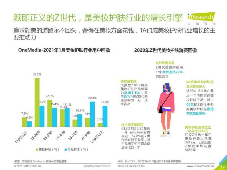 艾瑞咨询:2021年Z世代美妆护肤消费洞察报告