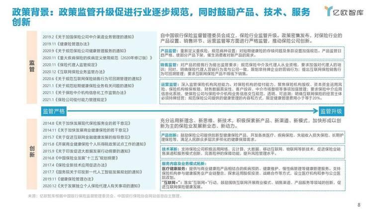 亿欧智库:2021年中国健康险行业创新研究报告
