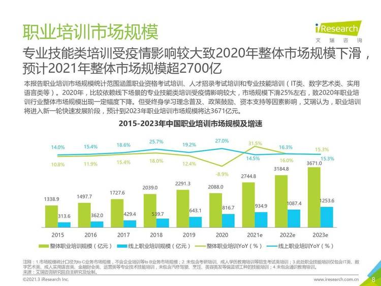 艾瑞咨询:2021年中国职业培训行业研究报告