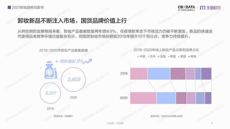 CBNData:2021卸妆趋势白皮书
