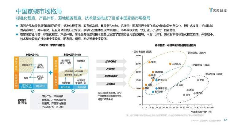 亿欧智库:2021年中国家装行业数字化转型研究报告