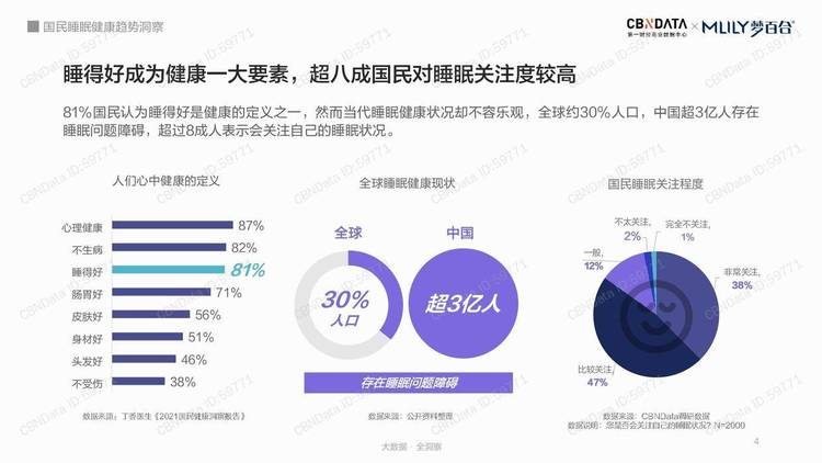 CBNData:国民睡眠健康趋势洞察