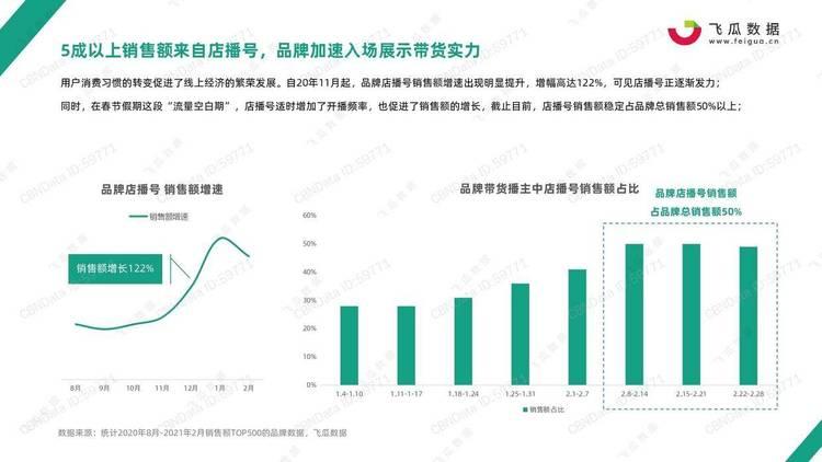 飞瓜数据:2021年品牌店播趋势报告