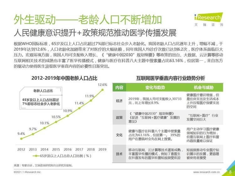 艾瑞咨询:2021年中国互联网医学垂直内容行业洞察