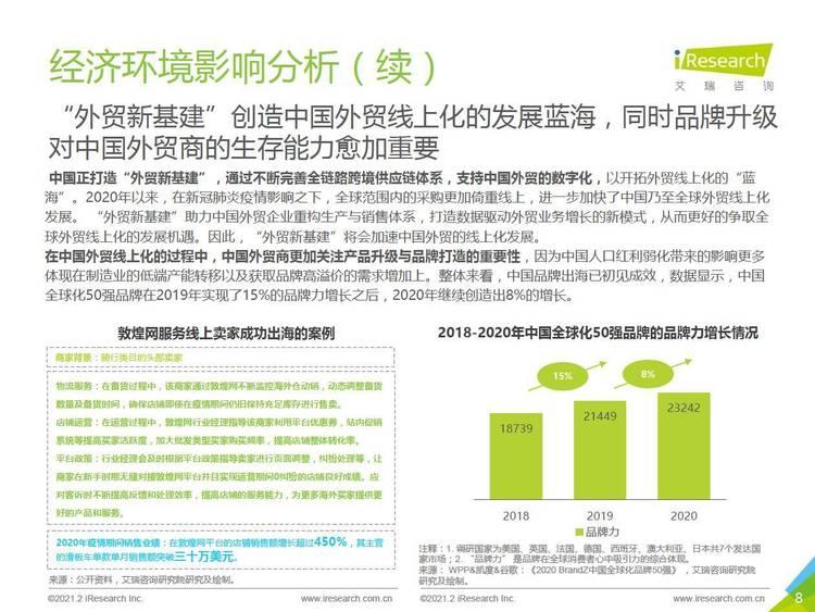 艾瑞咨询:2021年中国新跨境出口B2B电商行业研究报告