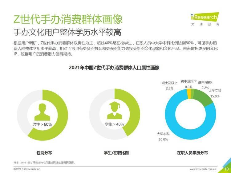 艾瑞咨询:2021年中国Z世代手办消费趋势研究报告