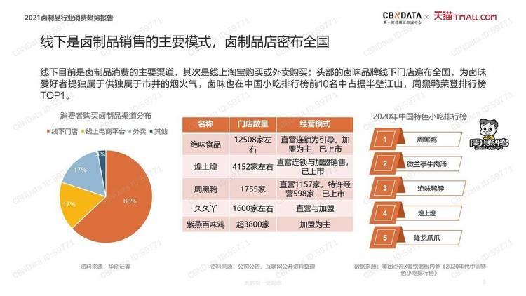 CBNData:2021卤制品行业消费趋势报告