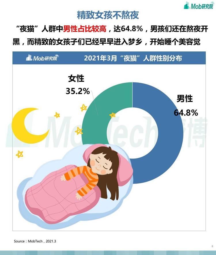 "Mob研究院:2021年中国""夜猫""人群洞察报告"