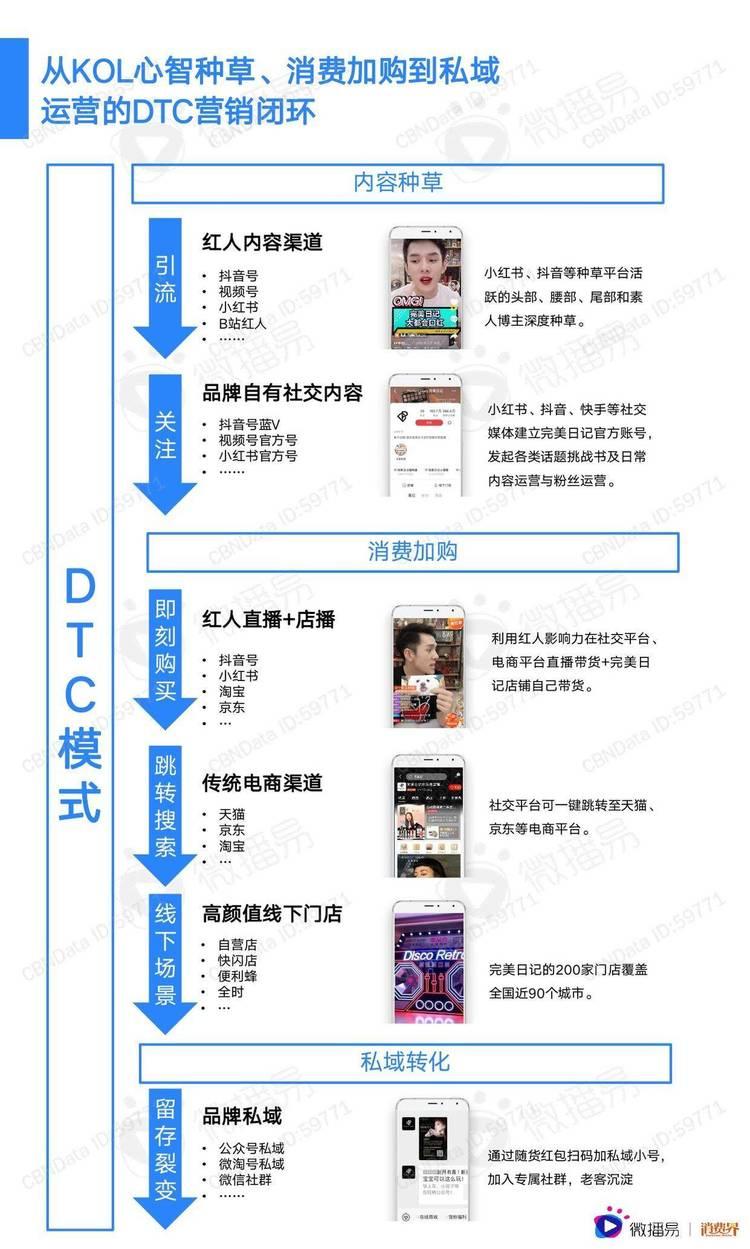 微播易:2021中国新消费品牌社媒营销研究报告