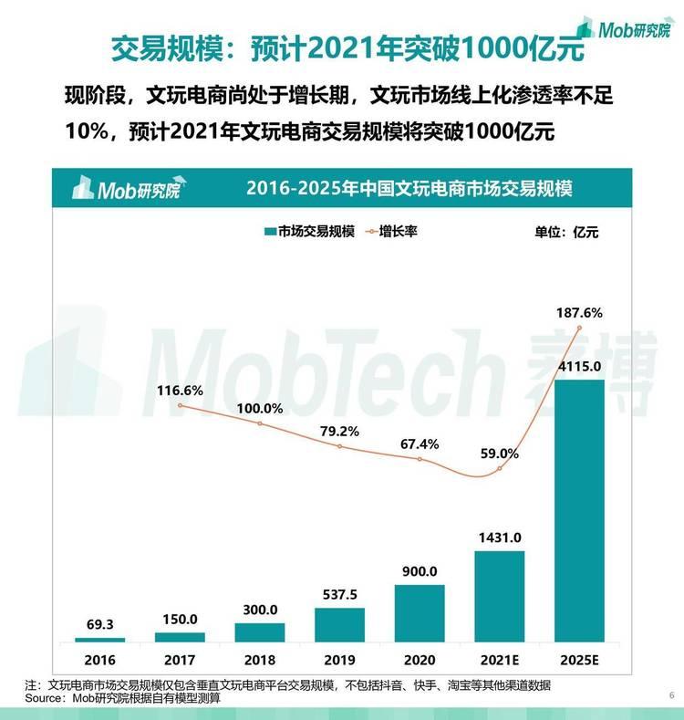 Mob研究院:2021年文玩电商行业洞察报告
