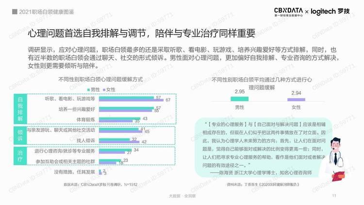 CBNData:2021职场白领健康图鉴