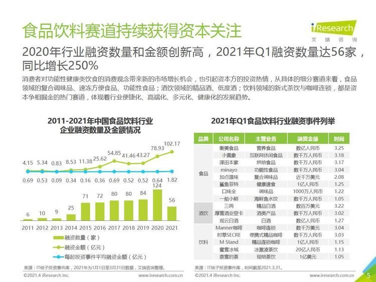 艾瑞咨询:2021年中国食品饮料行业营销监测报告
