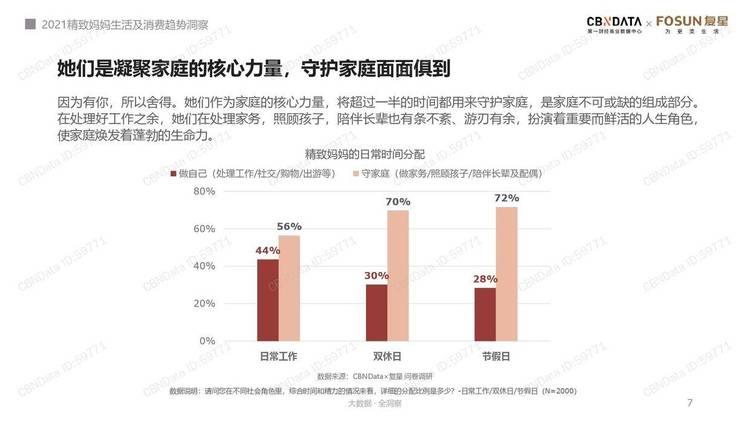 CBNData:2021精致妈妈生活及消费趋势洞察