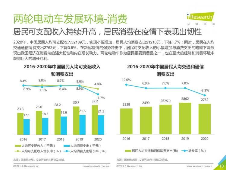 艾瑞咨询:2021年中国两轮电动车智能化白皮书