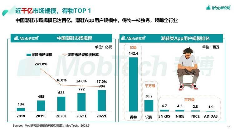 Mob研究院:2021年男颜经济研究报告