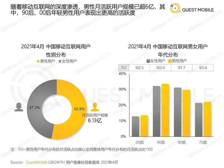 QuestMobile:2021男性消费洞察报告