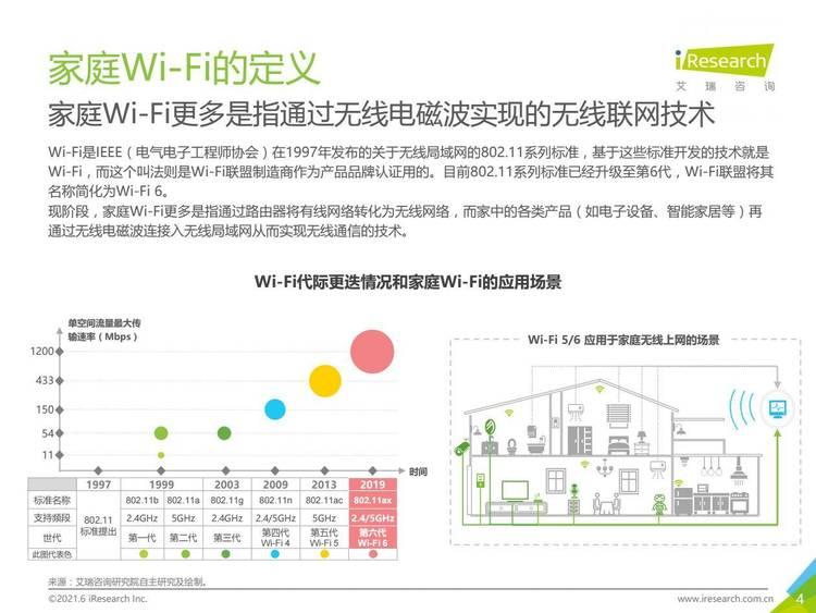 艾瑞咨询:2021年中国全屋Wi-Fi白皮书