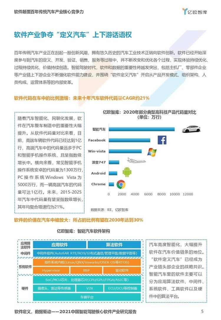 亿欧智库:2021年中国智能驾驶核心软件产业研究报告