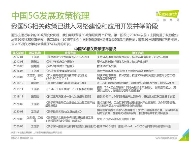 艾瑞咨询:2021年5G个人应用研究报告