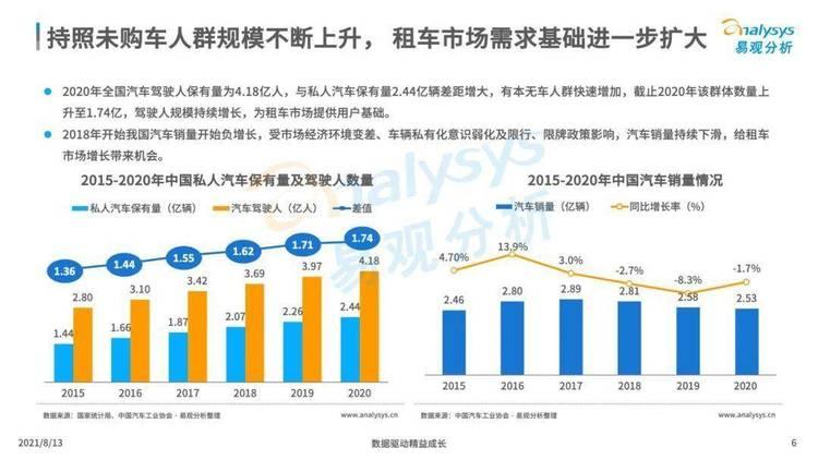 易观分析:2021年中国租车市场年度综合分析
