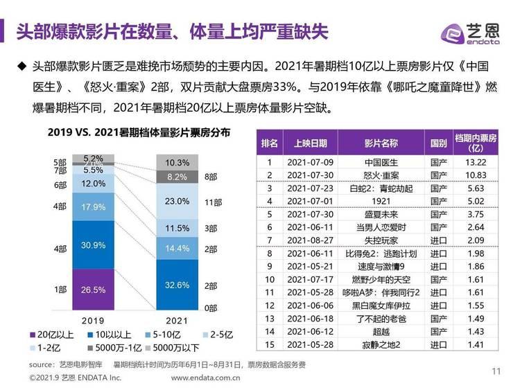 艺恩:2021年暑期档中国电影市场报告