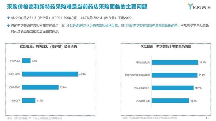 亿欧智库:2021年中国药店创新趋势报告