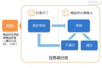 贴近用户-产出具有用户价值的设计方案