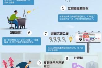 12条诀窍–怎么找工作