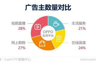 Super CPD:2017年APP广告主行为大数据解读