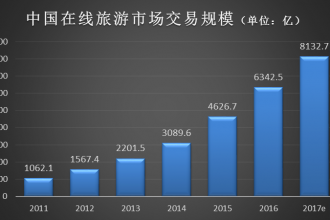 速途研究院:2016年在线旅游市场报告