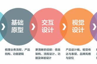在产品经理眼里,「最敏捷」的产品设计流程