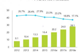 2017中国移动电商行业报告解读