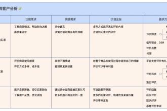 如何设计电商评价系统?
