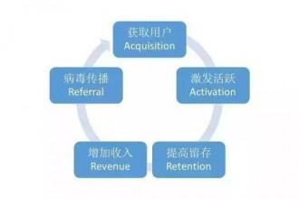 读懂用户运营体系:用户分层和分群