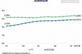 欢聚时代Q1业绩亮眼,YY和虎牙直播的表现如何?