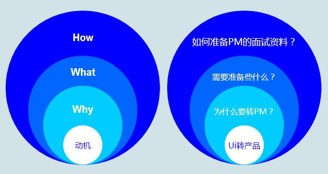 如何从Ui设计转行到产品经理?